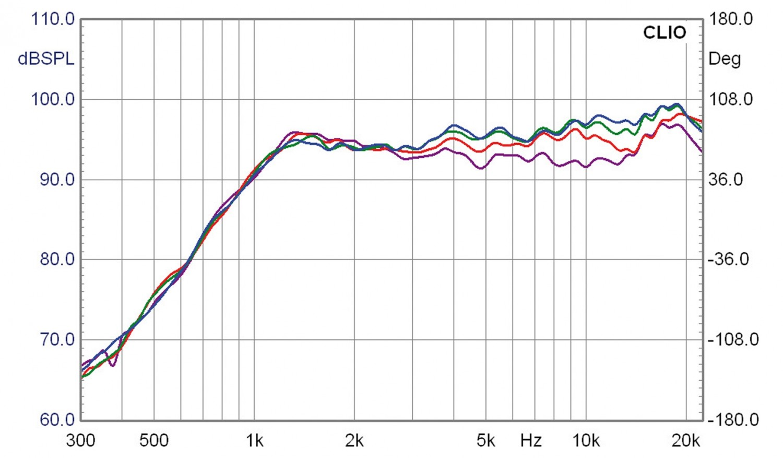 Lautsprecherbausätze Lautsprechershop Strassacker Felis im Test, Bild 10