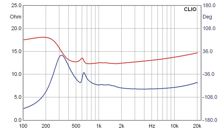 Lautsprecherbausätze Lautsprechershop Strassacker Felis im Test, Bild 11