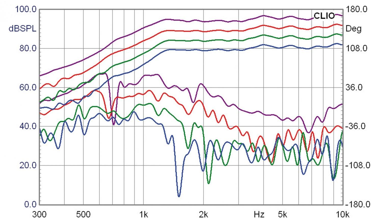 Lautsprecherbausätze Lautsprechershop Strassacker Felis im Test, Bild 12