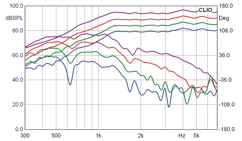 Lautsprecherbausätze Lautsprechershop Strassacker Felis im Test, Bild 13