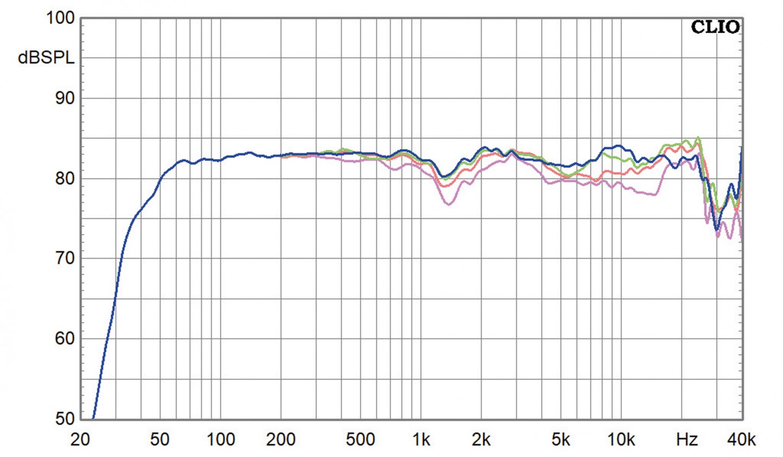 Lautsprecherbausätze Lautsprechershop Strassacker Felis im Test, Bild 15