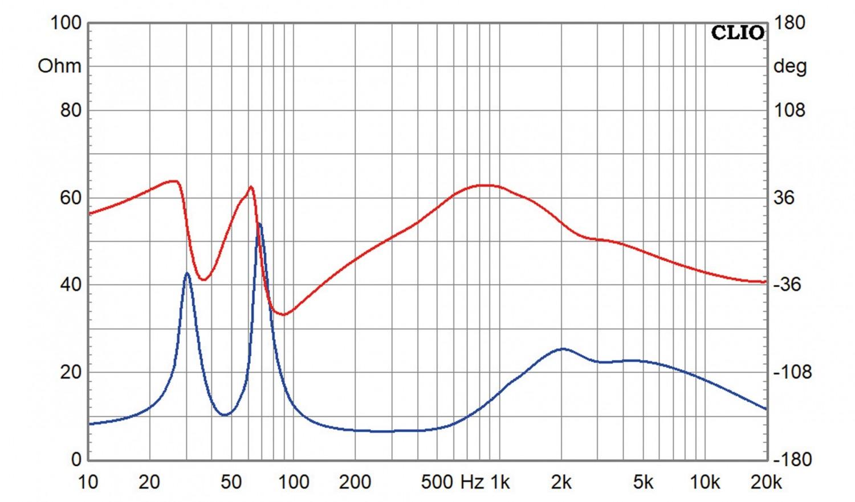 Lautsprecherbausätze Lautsprechershop Strassacker Felis im Test, Bild 16