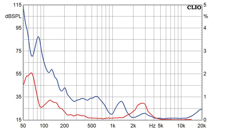 Lautsprecherbausätze Lautsprechershop Strassacker Felis im Test, Bild 18
