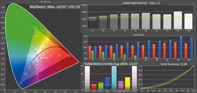 Beamer LG LG CineBeam HU810PW im Test, Bild 8