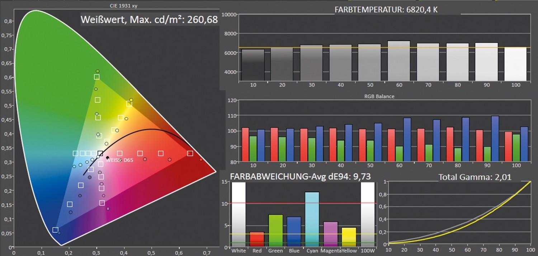 Beamer LG LG CineBeam HU810PW im Test, Bild 9