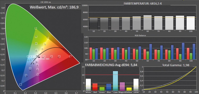 Beamer LG LG CineBeam HU810PW im Test, Bild 10