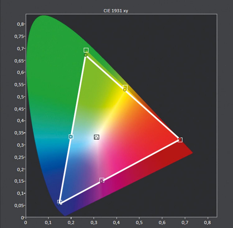 Fernseher LG OLED 65C8 im Test, Bild 9