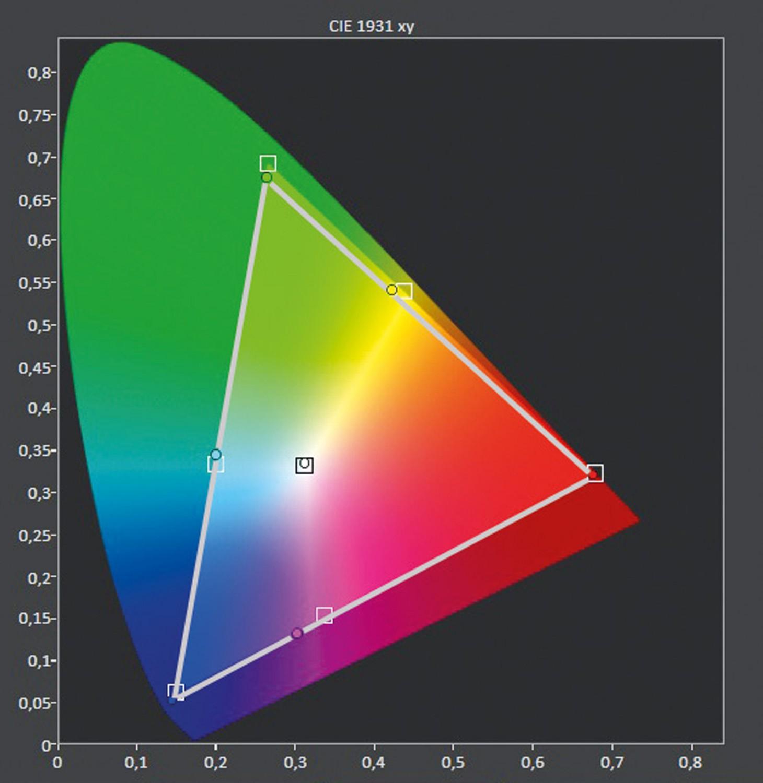 Fernseher LG OLED 65C9 im Test, Bild 6