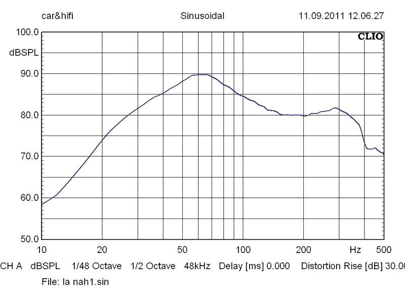 Car-Hifi Subwoofer Gehäuse Lightning Audio LA-1x12V im Test, Bild 31