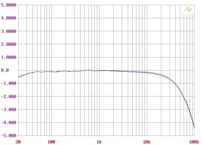 Phono Vorstufen Lindemann Limetree Phono im Test, Bild 6