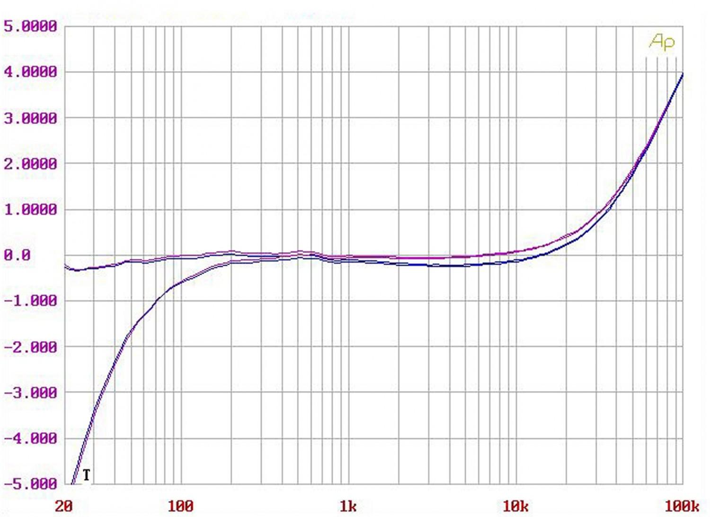 Phono Vorstufen Luxman E-200, Luxman DA-200, Luxman M-200 im Test , Bild 7