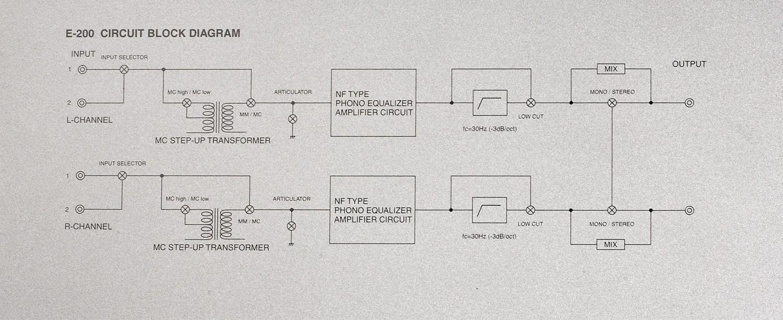 Phono Vorstufen Luxman E-200, Luxman DA-200, Luxman M-200 im Test , Bild 3