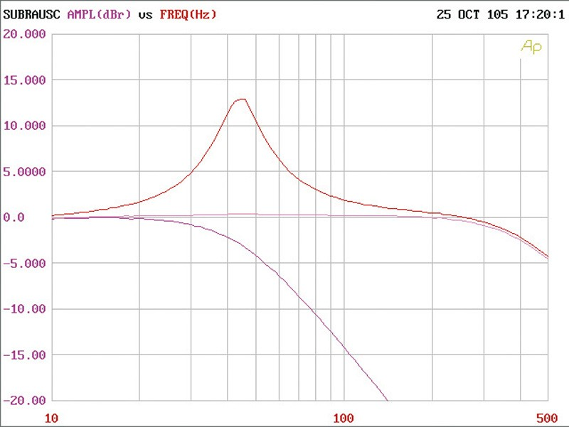 Car-HiFi Endstufe Mono Mac Audio Maximus 1.750 im Test, Bild 18
