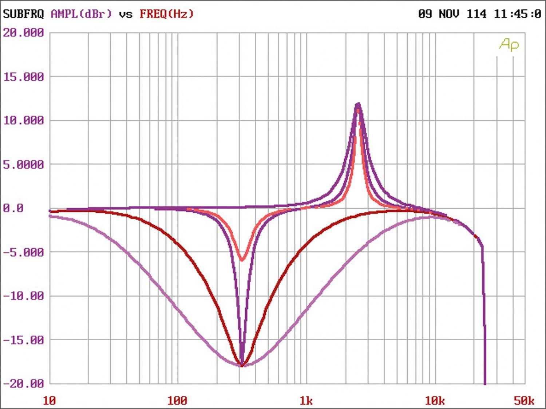 Car-HiFi Endstufe 2-Kanal Mac Audio Reference 2.1 DSP im Test, Bild 8