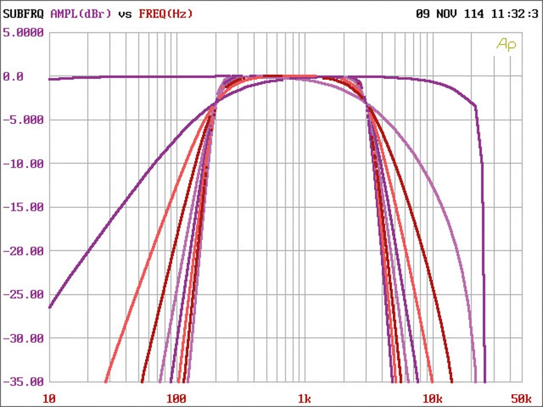 Car-HiFi Endstufe 2-Kanal Mac Audio Reference 2.1 DSP im Test, Bild 9