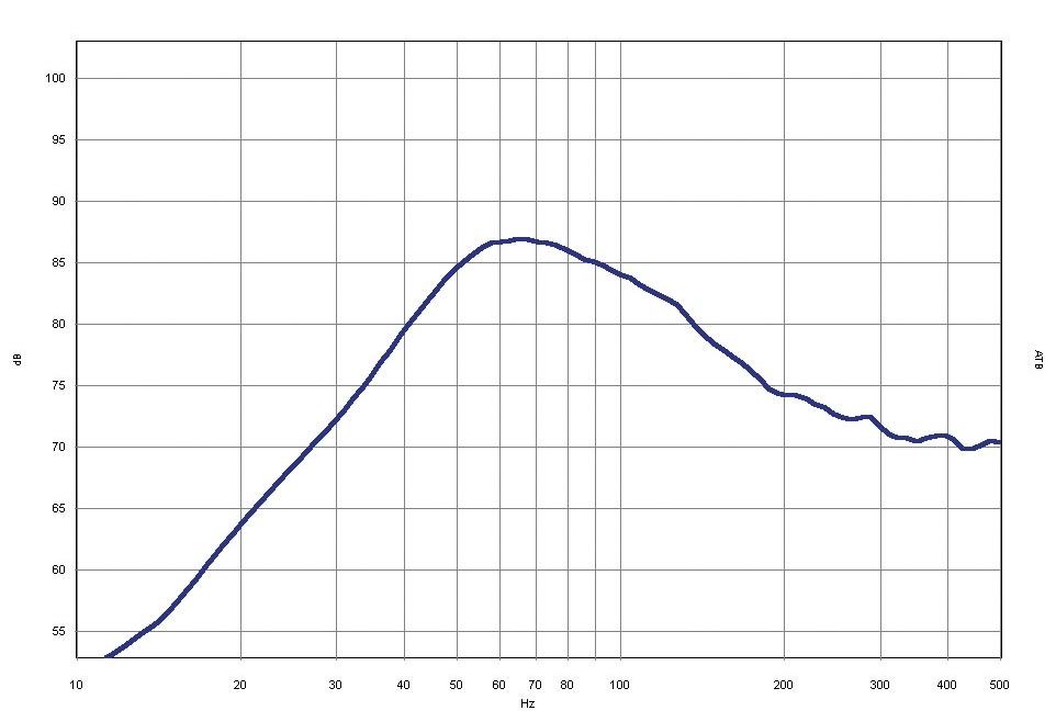 Car-Hifi Subwoofer Gehäuse Mac Audio SX 108BP im Test, Bild 4