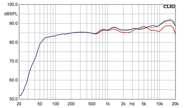 Vollverstärker Magnat MA 1000, Magnat MCD 1050, Magnat Quantum Edelstein im Test , Bild 7