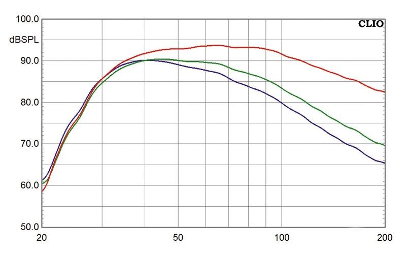 Subwoofer (Home) Magnat Omega Sub250 im Test, Bild 2