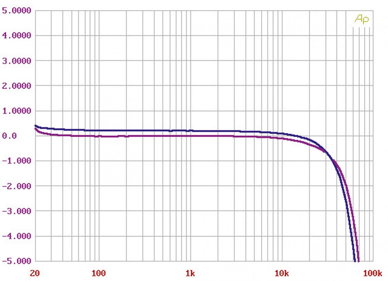 Kopfhörerverstärker MalValve head amp three Mk2 im Test, Bild 7