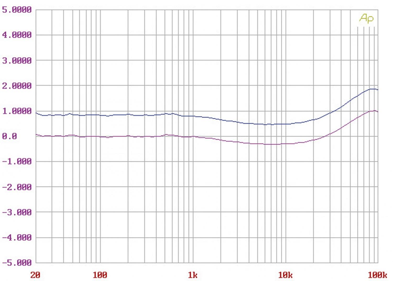 Phono Vorstufen MalValve preamp three phono im Test, Bild 13