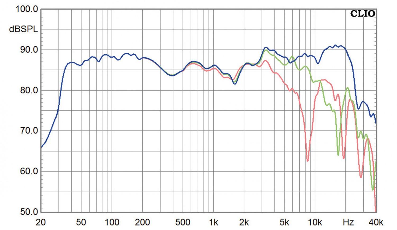 Aktivlautsprecher Manger Audio MSMs1 im Test, Bild 5