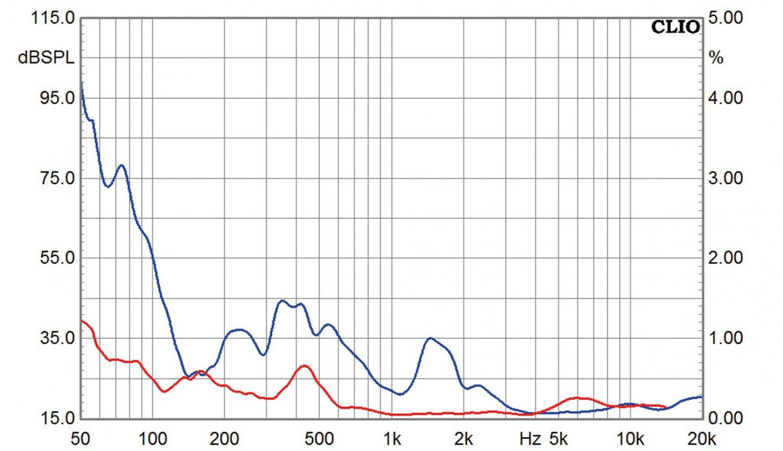 Aktivlautsprecher Manger Audio MSMs1 im Test, Bild 6