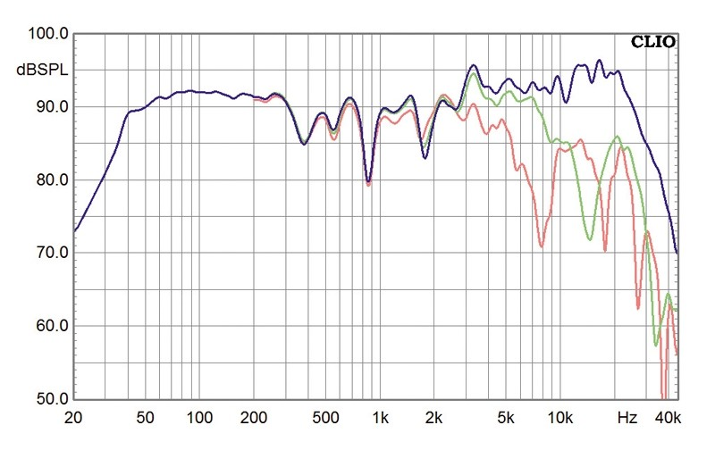 Lautsprecher Stereo Manger MSMs1 im Test, Bild 7