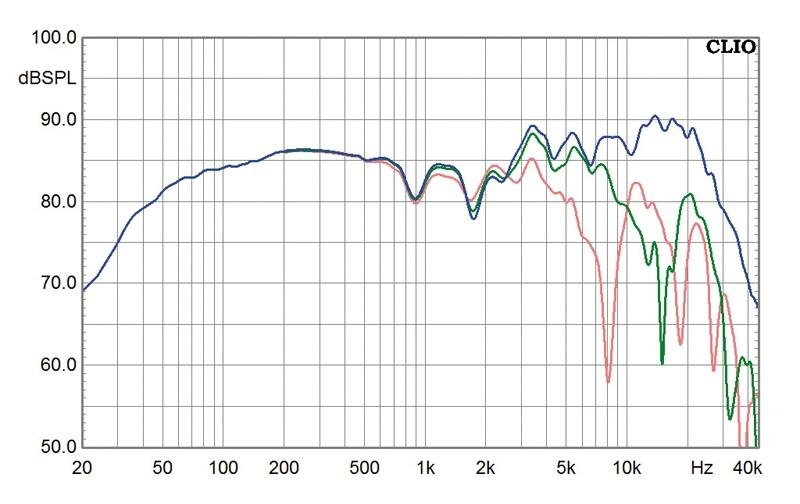 Lautsprecher Stereo Manger MSSp1 im Test, Bild 6