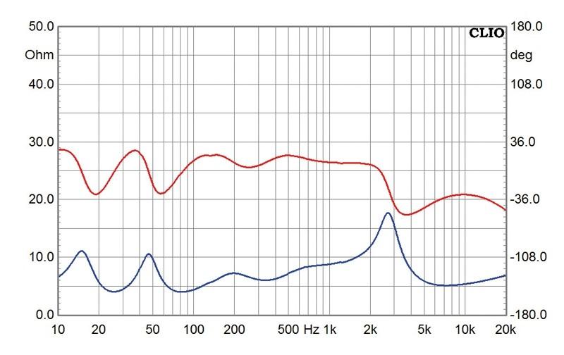 Lautsprecher Stereo Marten Django XL im Test, Bild 6