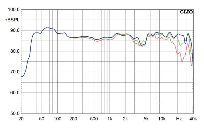 Lautsprecher Stereo Marten Django XL im Test, Bild 7