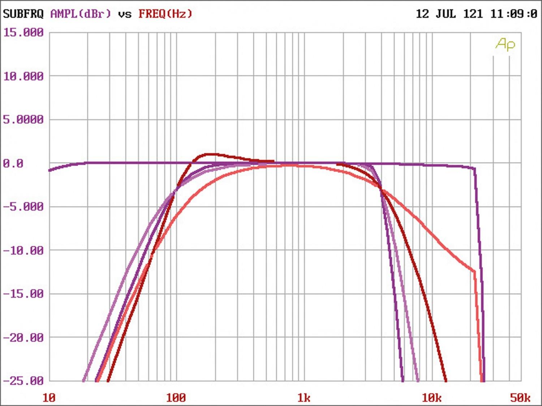 In-Car Endstufe Multikanal Match M 2.1AMP, Match M 5.4DSP im Test , Bild 10