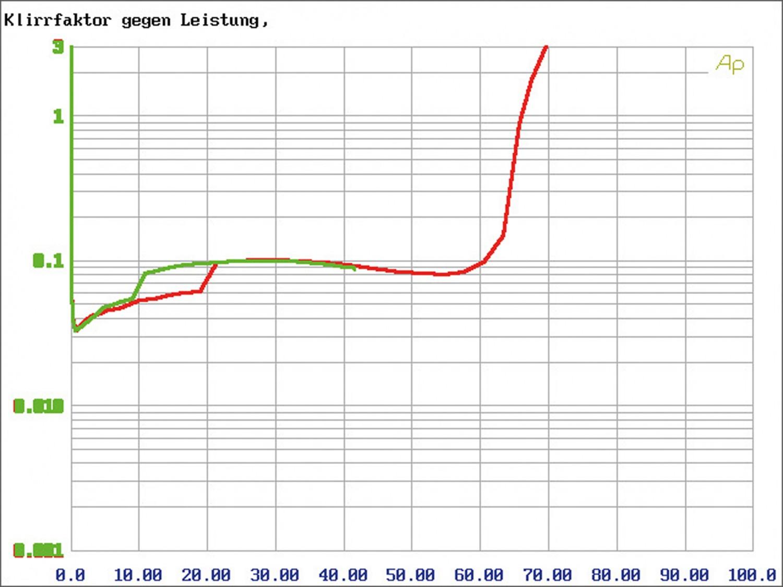 In-Car Endstufe Multikanal Match M 2.1AMP, Match M 5.4DSP im Test , Bild 12