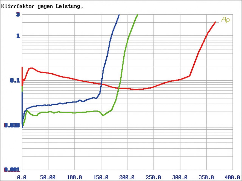In-Car Endstufe Multikanal Match M 2.1AMP, Match M 5.4DSP im Test , Bild 13