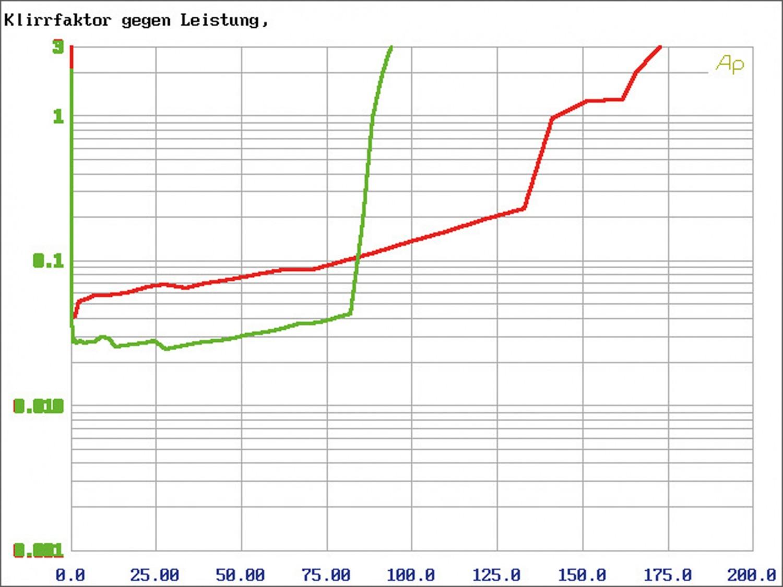 In-Car Endstufe Multikanal Match M 2.1AMP, Match M 5.4DSP im Test , Bild 14