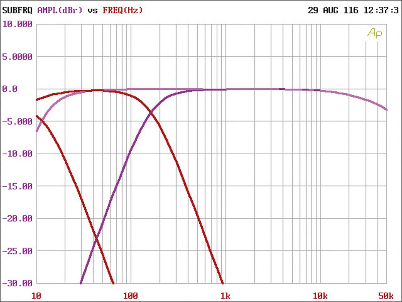 Car-HiFi Endstufe 2-Kanal Match M 2FX im Test, Bild 4