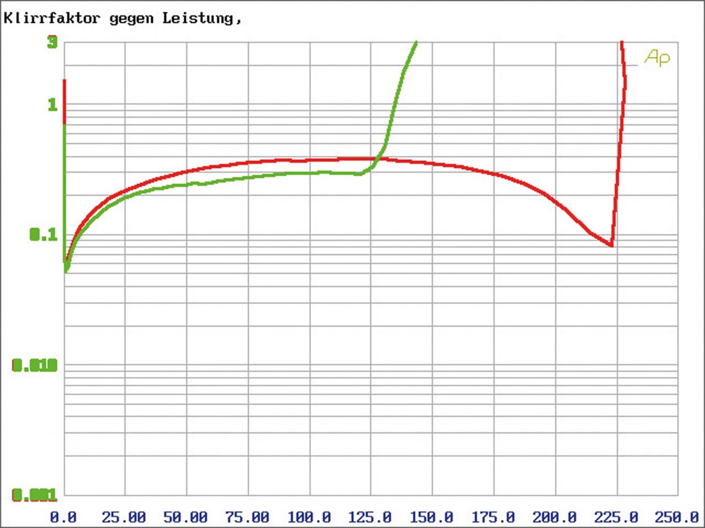Car-HiFi Endstufe 2-Kanal Match M 2FX im Test, Bild 5