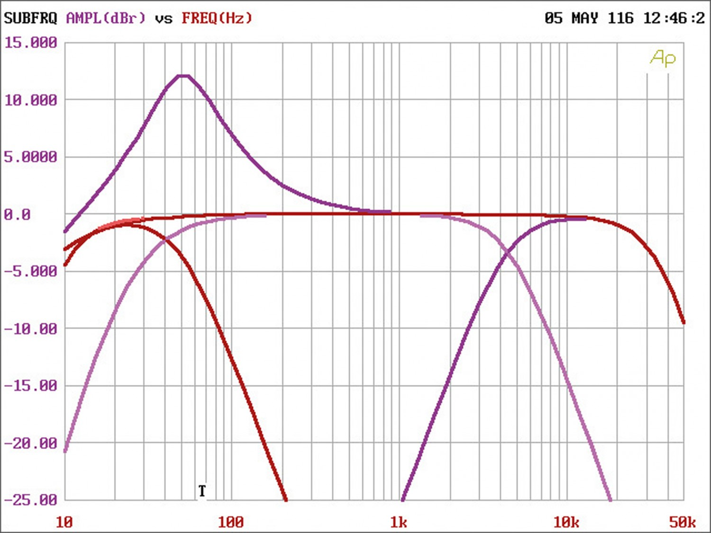 Car-HiFi Endstufe 4-Kanal Match MA 40FX im Test, Bild 4