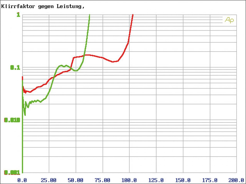 Car-HiFi Endstufe 4-Kanal Match MA 40FX im Test, Bild 5