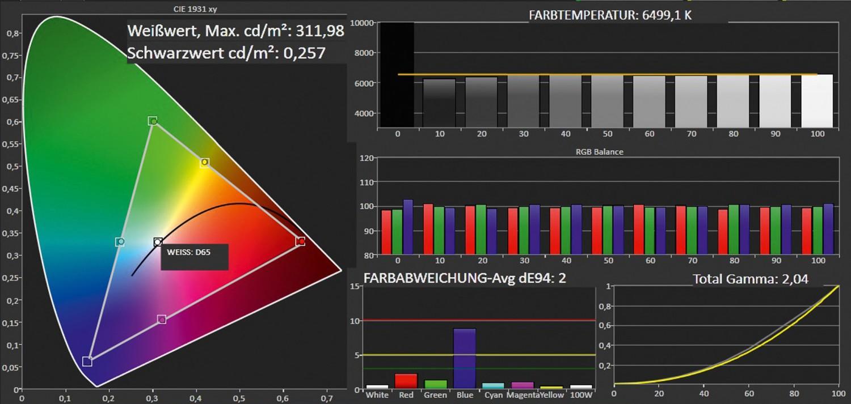 Fernseher Metz Primus 55 MediaTwinR im Test, Bild 6