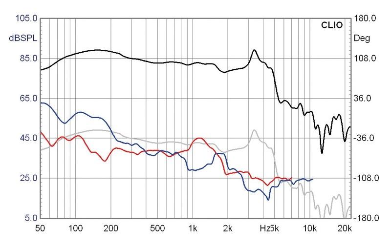 Lautsprecherchassis Tieftöner Mivoc AW 2000 im Test, Bild 6