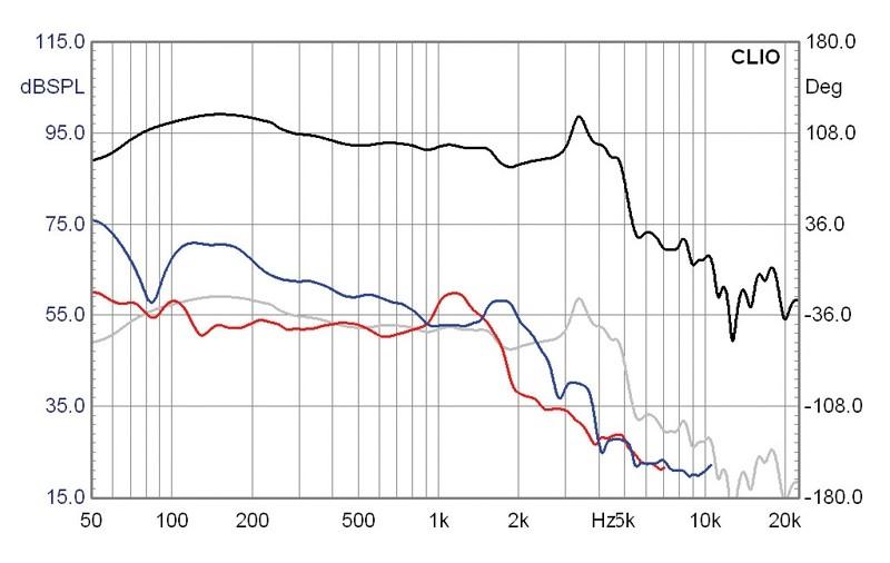 Lautsprecherchassis Tieftöner Mivoc AW 2000 im Test, Bild 7