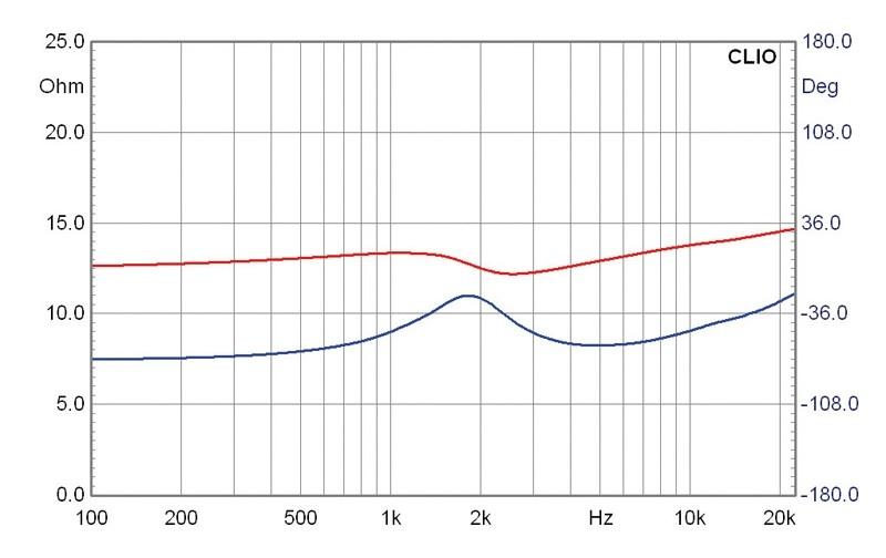 Lautsprecherchassis Hochtöner Mivoc HG 258 G im Test, Bild 5