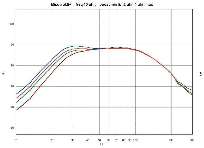 Selbstbauprojekt Mivoc K+T Bass Drum im Test, Bild 7