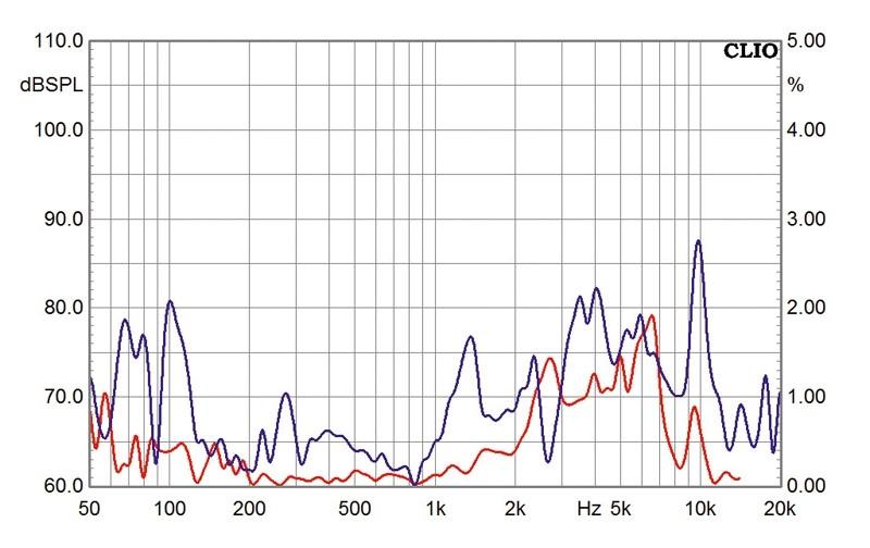 Lautsprecherbausätze Monacor Legno MkII mit TML-Sub aktiv, Monacor Legno MkII passiv im Test , Bild 14