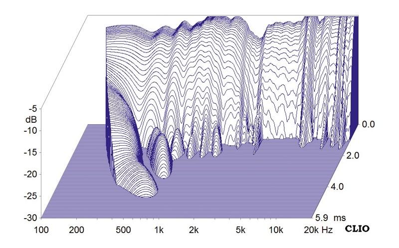 Lautsprecherbausätze Monacor Legno MkII mit TML-Sub aktiv, Monacor Legno MkII passiv im Test , Bild 22