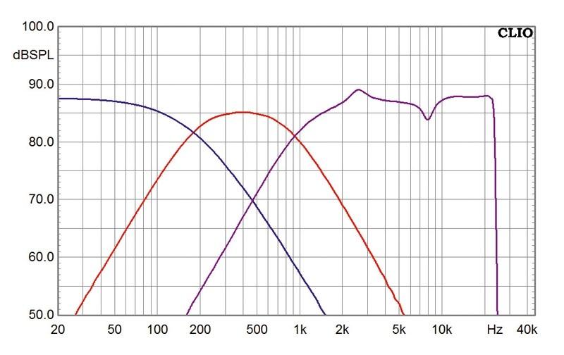 Lautsprecherbausätze Monacor Legno MkII mit TML-Sub aktiv, Monacor Legno MkII passiv im Test , Bild 5
