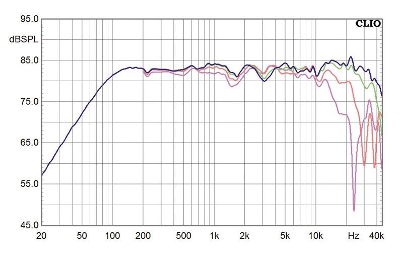 Lautsprecherbausätze Monacor LS 5/19 im Test, Bild 21