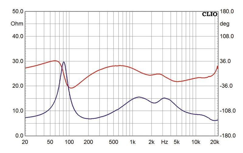 Lautsprecherbausätze Monacor LS 5/19 im Test, Bild 22