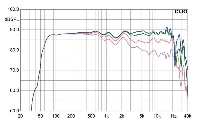 Lautsprecherbausätze Monacor Menhir-S im Test, Bild 5