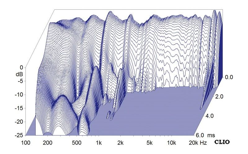 Lautsprecherbausätze Monacor Menhir-S im Test, Bild 9